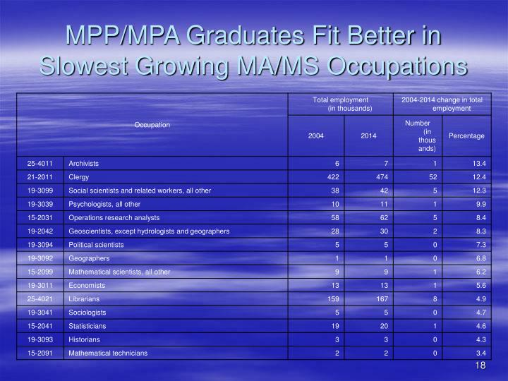 MPP/MPA Graduates Fit Better in Slowest Growing MA/MS Occupations