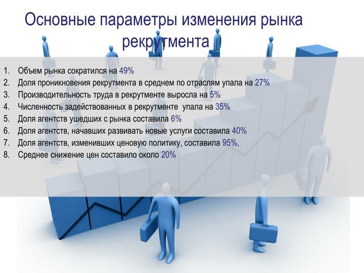 Основные параметры изменения рынка