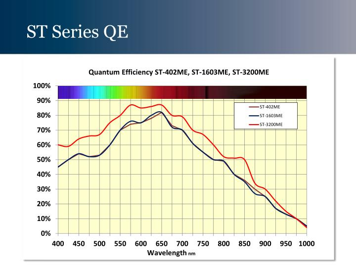ST Series QE