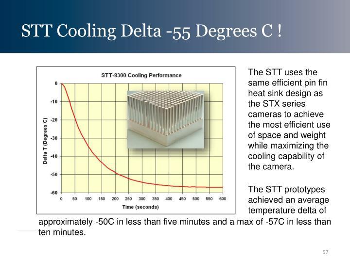 STT Cooling Delta -55 Degrees C !