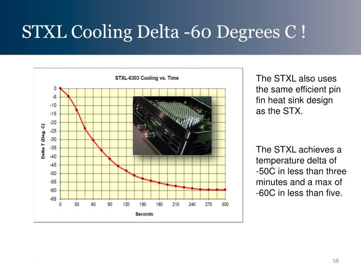 STXL Cooling Delta -60 Degrees C !