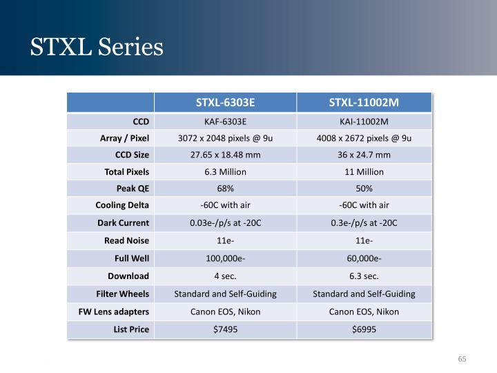 STXL Series