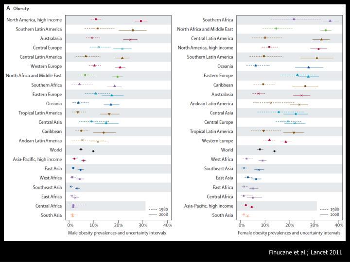 Finucane et al.; Lancet 2011