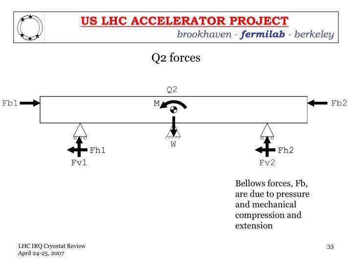 Q2 forces
