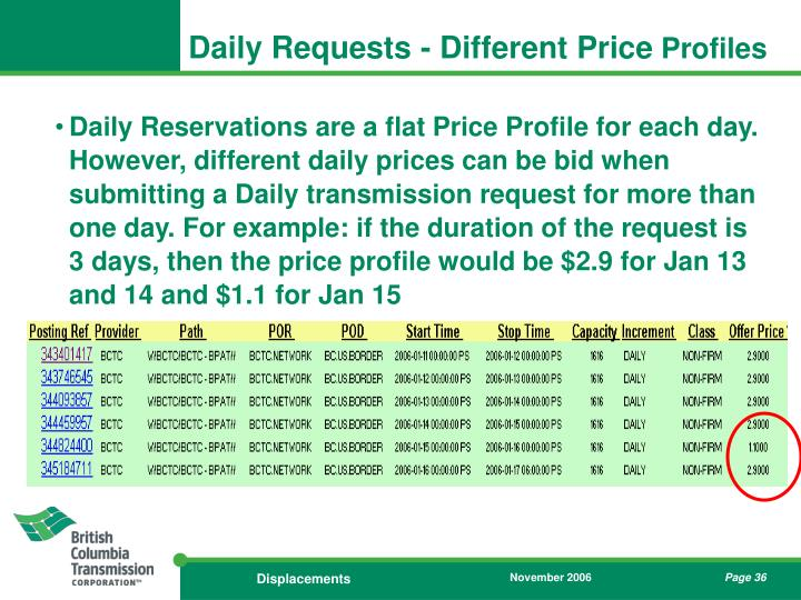 Daily Requests - Different Price