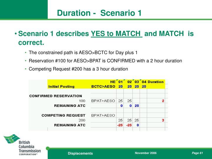 Duration -  Scenario 1