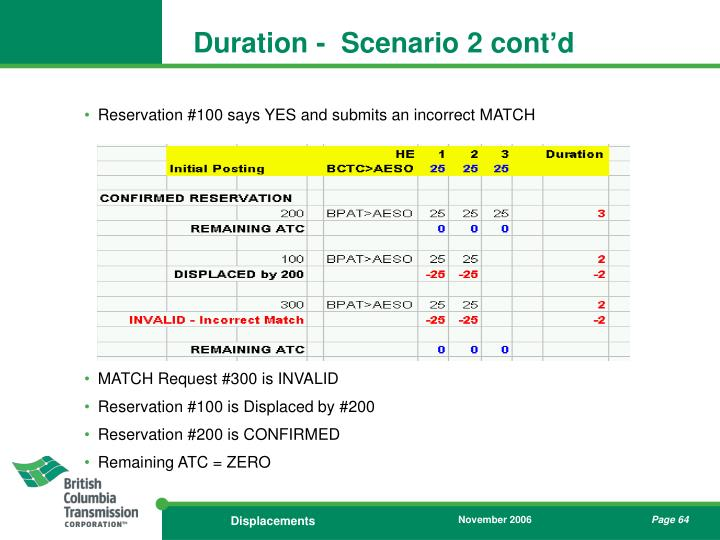Duration -  Scenario 2 cont'd