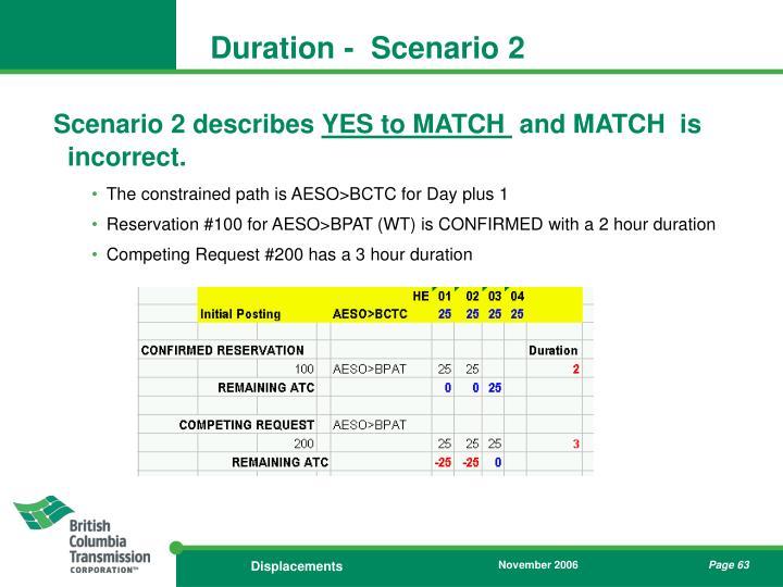 Duration -  Scenario 2