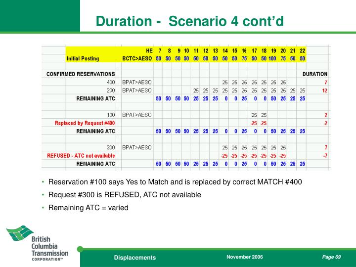 Duration -  Scenario 4 cont'd