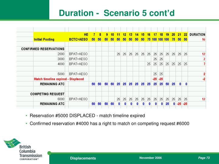 Duration -  Scenario 5 cont'd