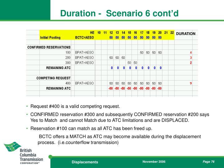 Duration -  Scenario 6 cont'd