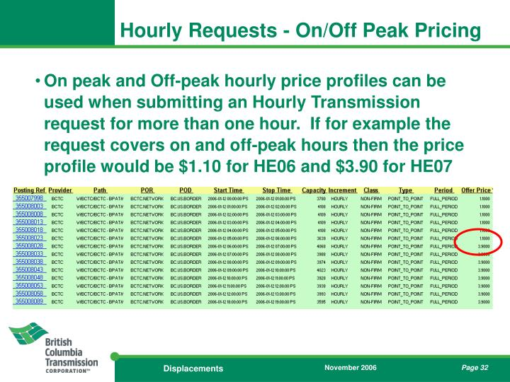 Hourly Requests - On/Off Peak Pricing