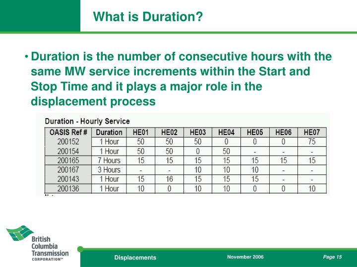 What is Duration?