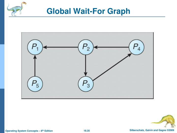 Global Wait-For Graph