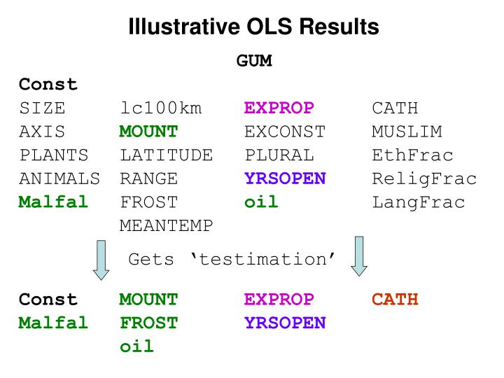 Illustrative OLS Results