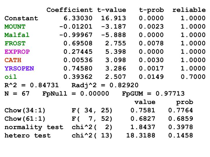 Coefficient t-value   t-prob  reliable