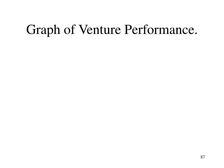Graph of Venture Performance.