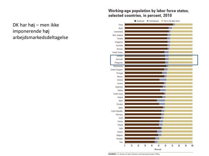 DK har høj – men ikke imponerende høj arbejdsmarkedsdeltagelse