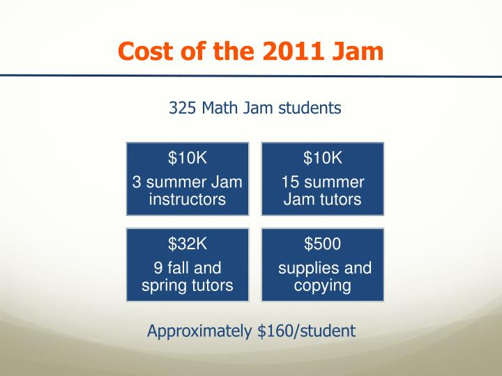 Cost of the 2011 Jam