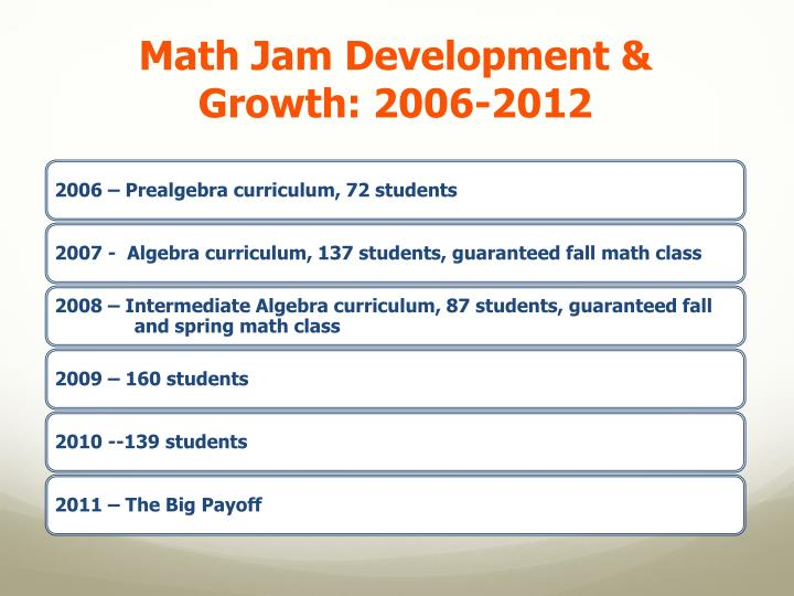 Math Jam Development & Growth: 2006-2012