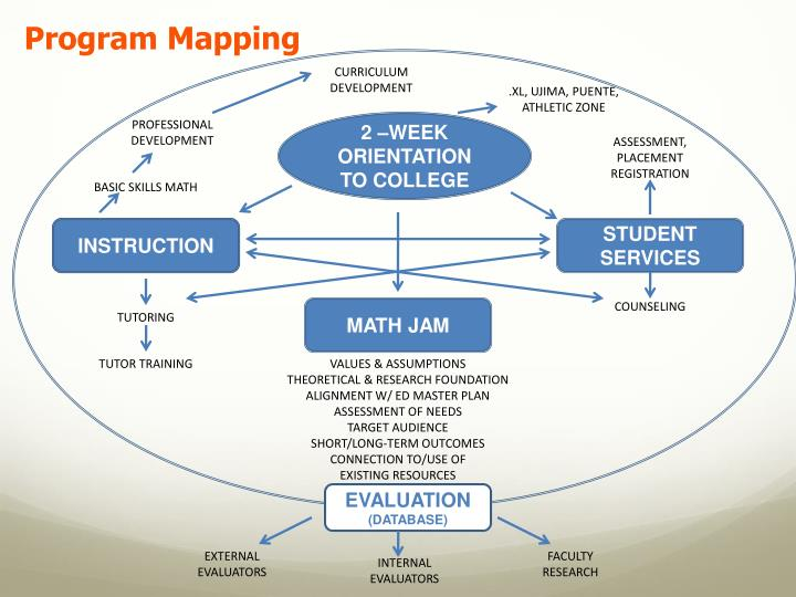 Program Mapping