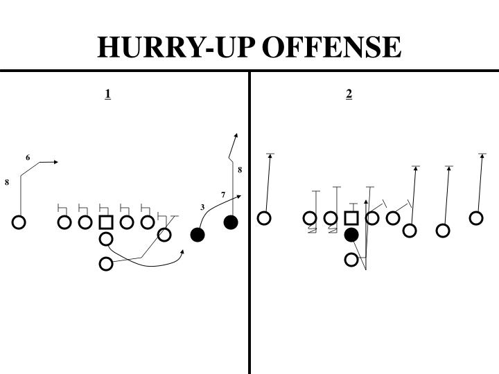 HURRY-UP OFFENSE