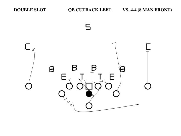 DOUBLE SLOTQB CUTBACK LEFTVS. 4-4 (8 MAN FRONT)