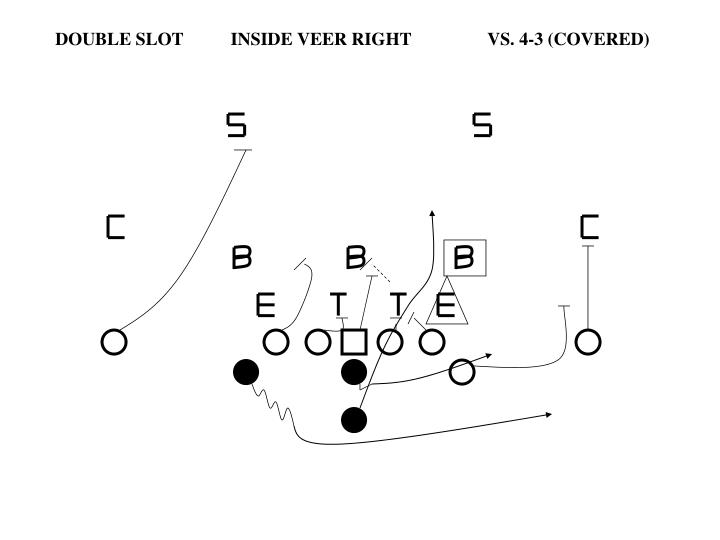 DOUBLE SLOT       INSIDE VEER RIGHTVS. 4-3 (COVERED)