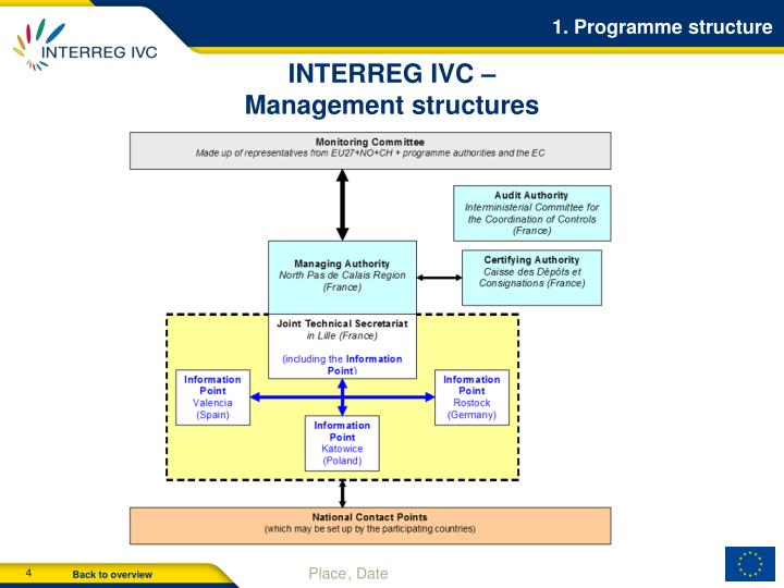 1. Programme structure
