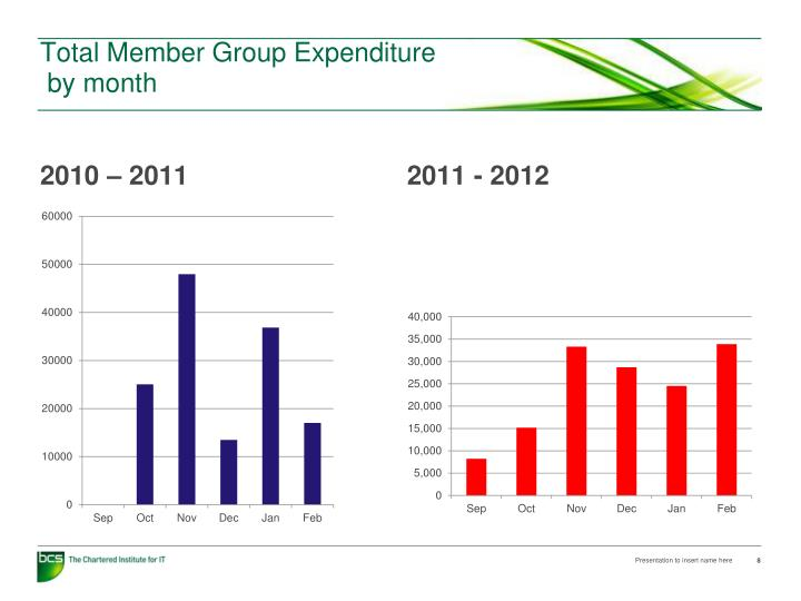 Total Member Group Expenditure