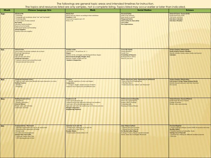The followings are general topic areas and intended timelines for instruction.