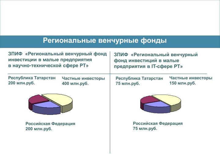 Региональные венчурные фонды