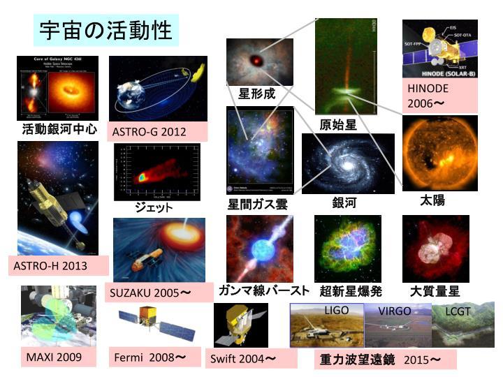 宇宙の活動性