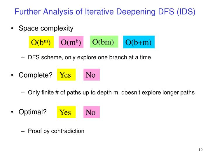 Further Analysis of Iterative Deepening DFS (IDS)