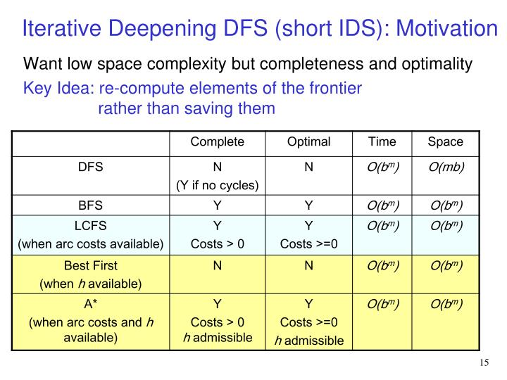Iterative Deepening DFS (short IDS): Motivation