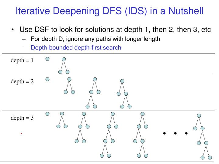 Iterative Deepening DFS (IDS) in a Nutshell