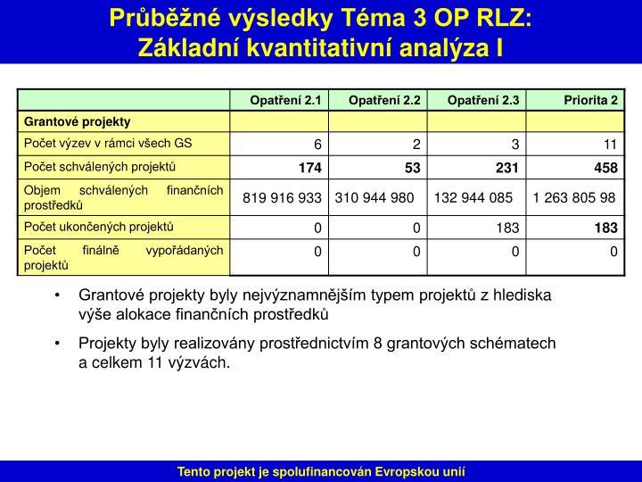 Průběžné výsledky Téma 3 OP RLZ: