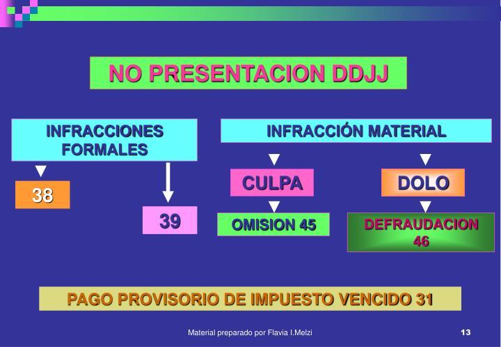 NO PRESENTACION DDJJ