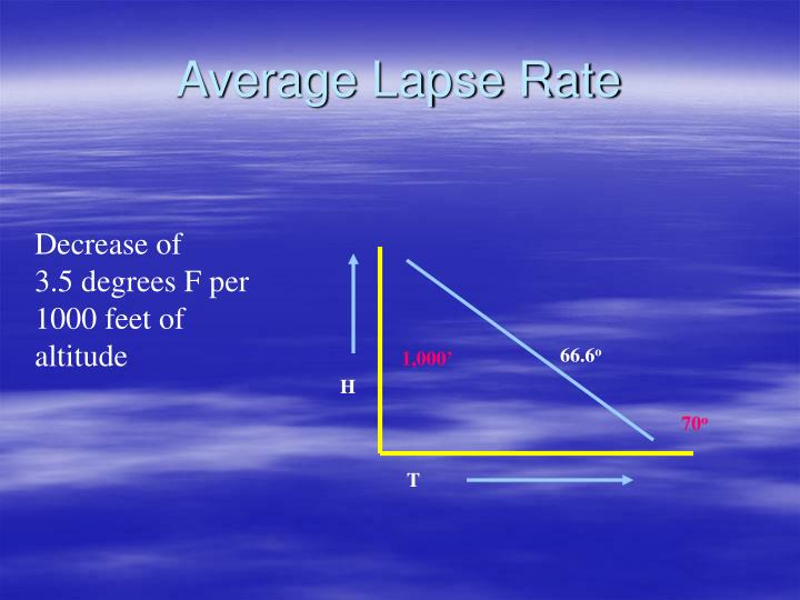 Average Lapse Rate