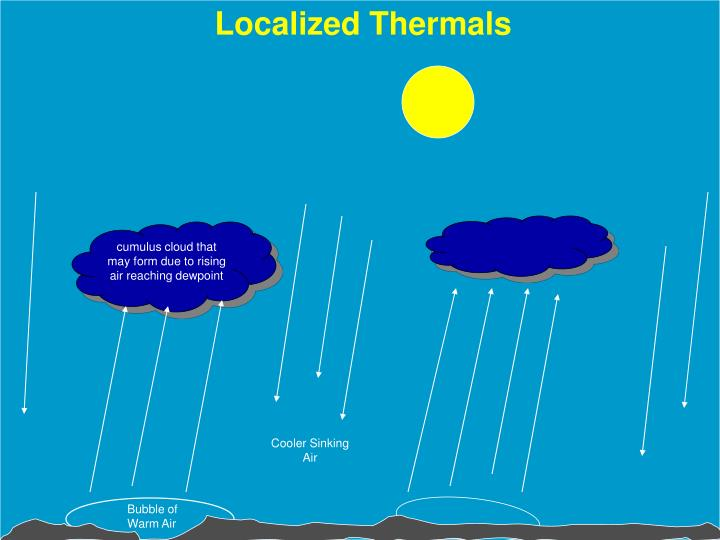 Localized Thermals