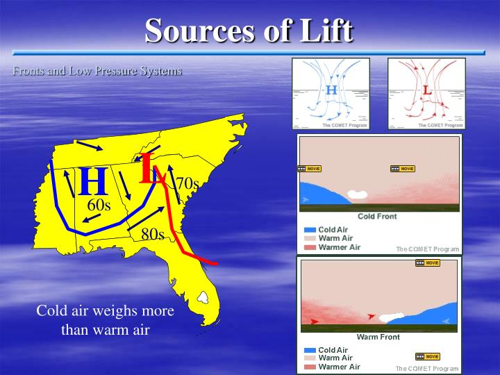 Sources of Lift
