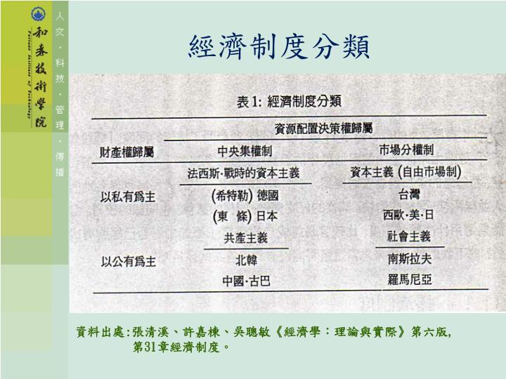 經濟制度分類