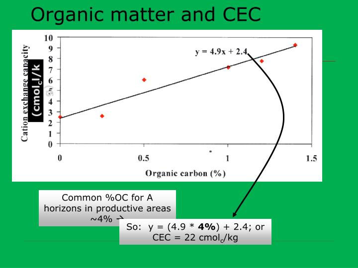 Organic matter and CEC