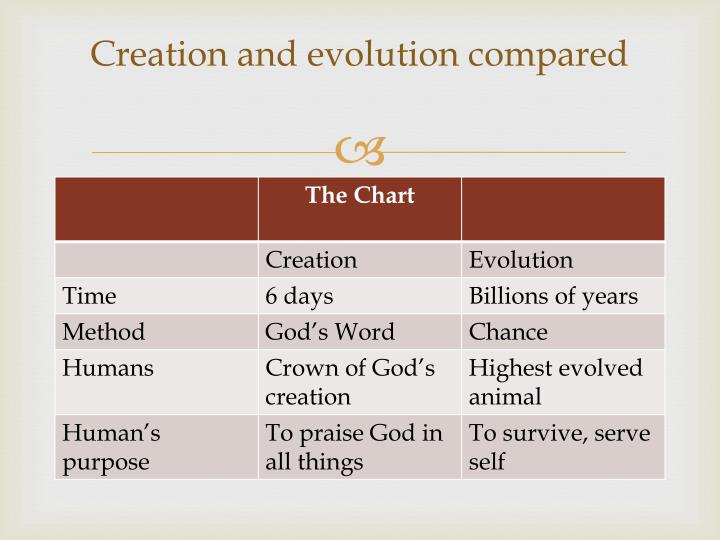 Creation and evolution compared
