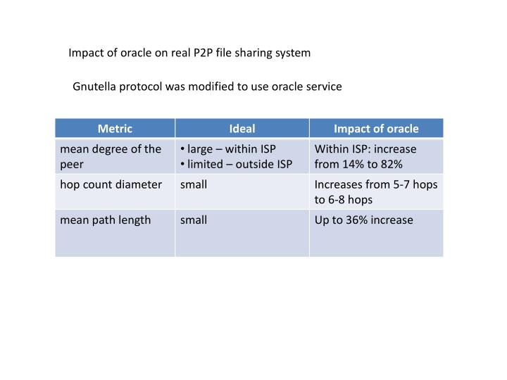 Impact of oracle on real P2P file sharing system