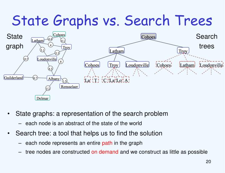 State Graphs vs. Search Trees