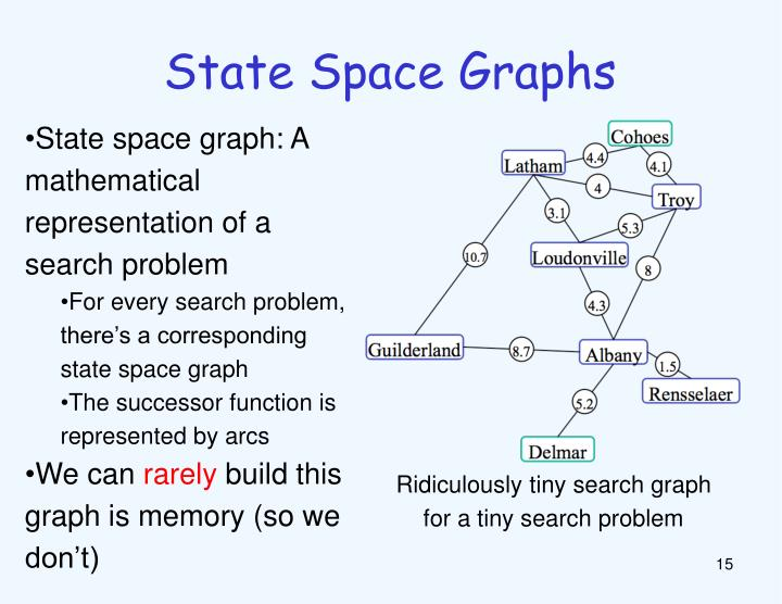 State Space Graphs
