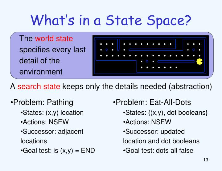 What's in a State Space?