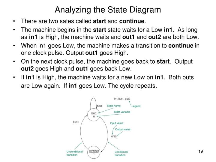 Analyzing the State Diagram