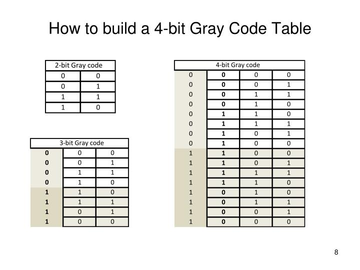 How to build a 4-bit Gray Code Table